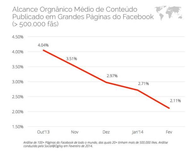 alcance-organico-facebook-2014